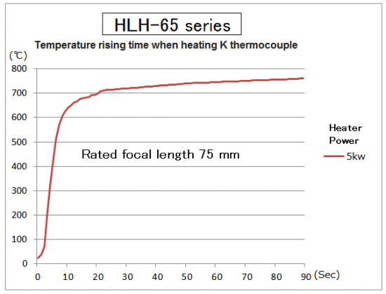 Small Halogen Line Heater HLH-65 series
