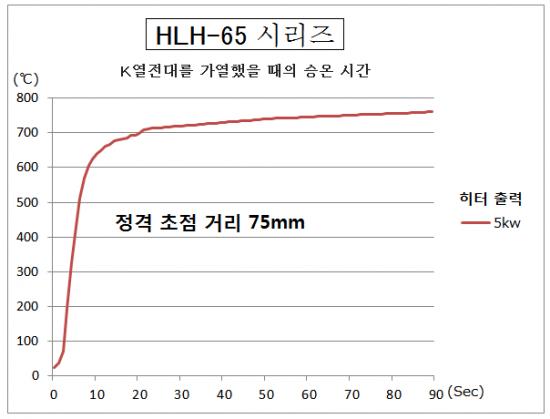 소형 할로겐 라인 히터 HLH-65시리즈