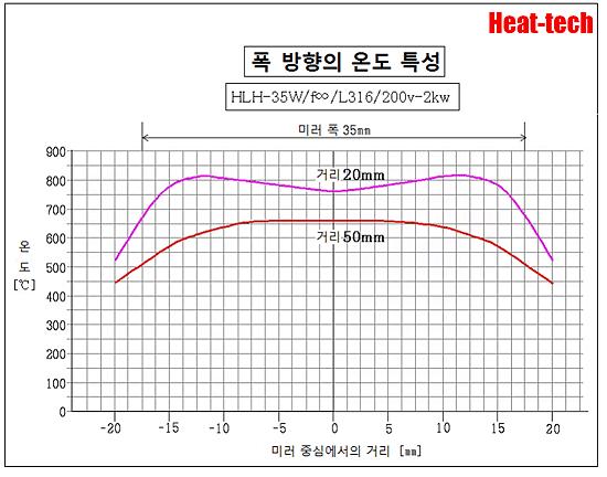HLH-35W 초소형 표면 가열 용 수냉식 평행 광형 할로겐 라인 히터