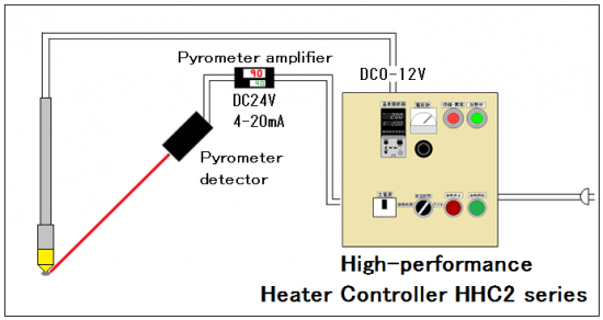 Automatic temperature control → HHC 2 series