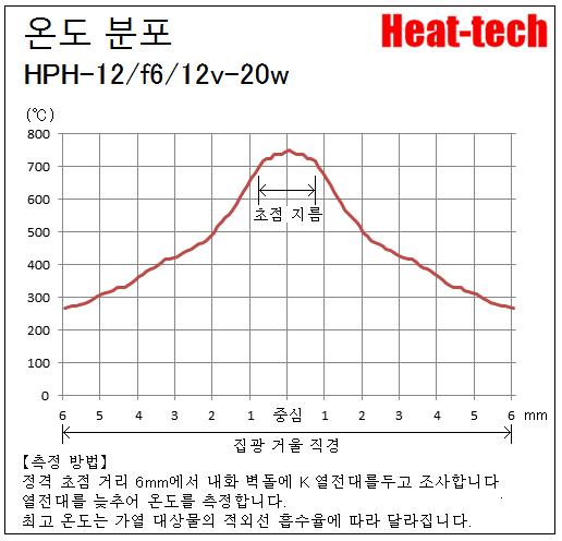 HPH-12의 초점 거리와 초점 지름