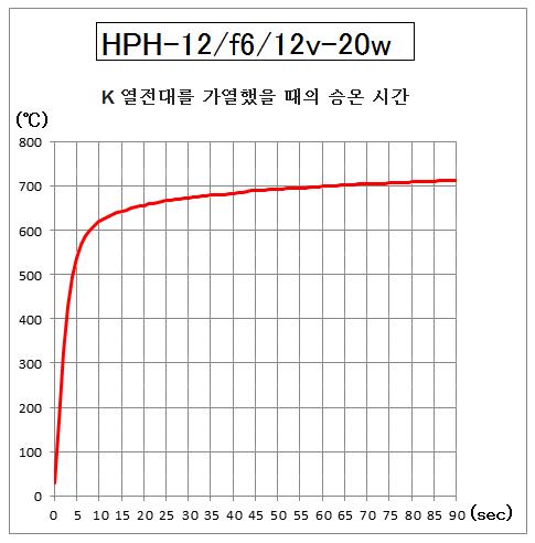 HPH-12의 승온 시간