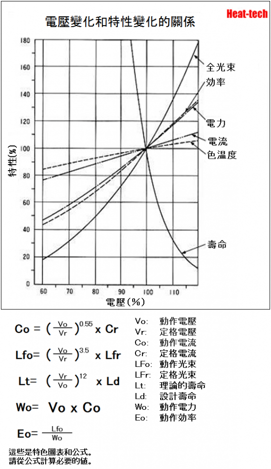 HPH-160的電壓和壽命