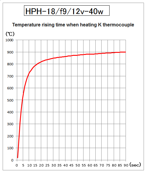 Temperature rising time of HPH-18
