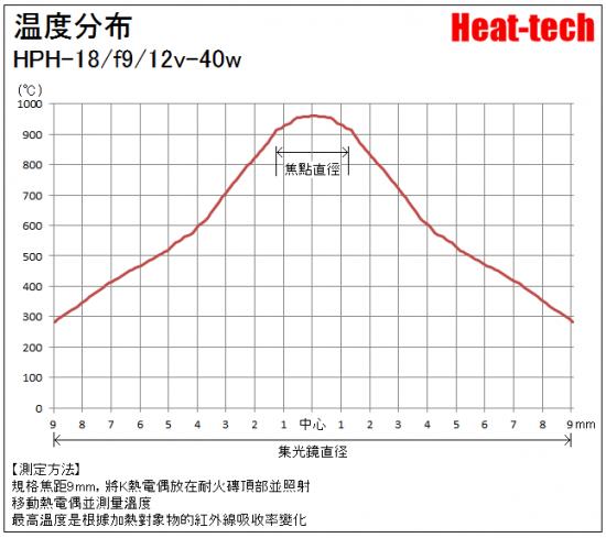 HPH-18的焦距和焦點径