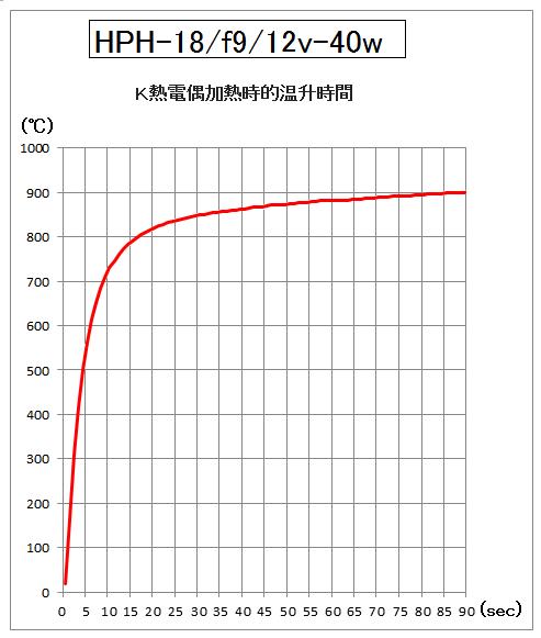 4.HPH-18的升溫時間