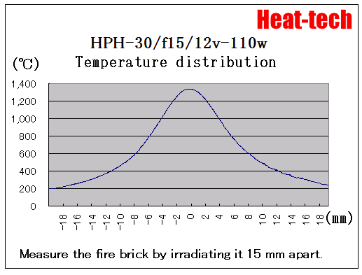 3. Focus and point size of HPH-30