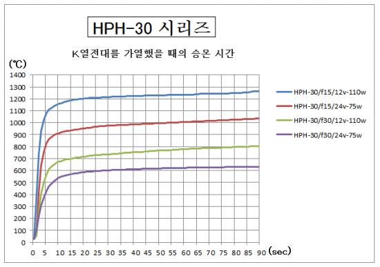 4.HPH-30의 승온 시간