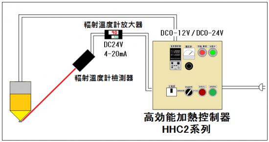 7.自動溫度控制→HHC 2系列