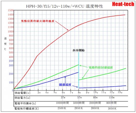 5.HPH-30的電壓和壽命