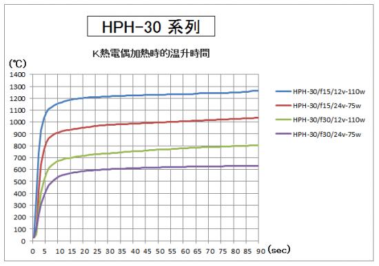 4.HPH-30的升溫時間