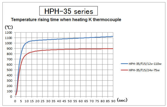 Temperature rising time of HPH-35