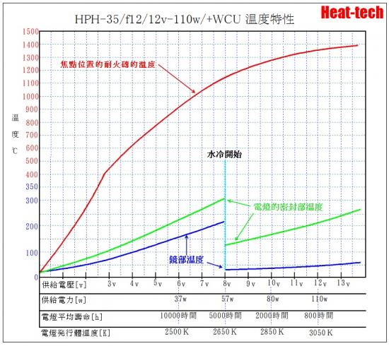 5.HPH-35的電壓和壽命