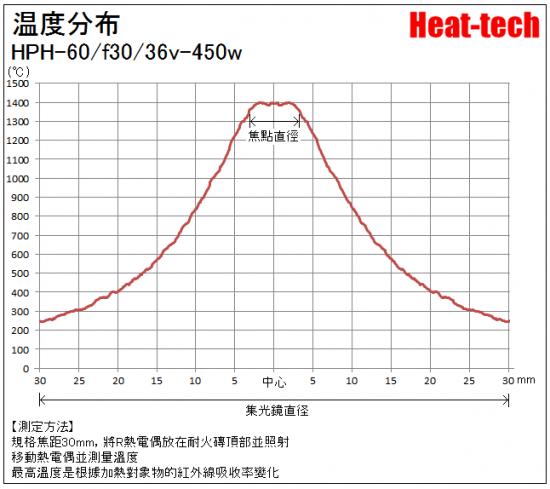 HPH-60的焦距和焦點径