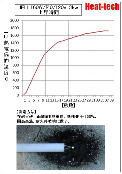 HPH-160的升溫時間
