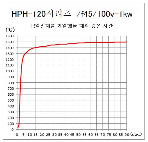 HPH-120의 승온 시간