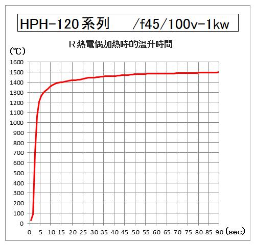 HPH-120的升溫時間