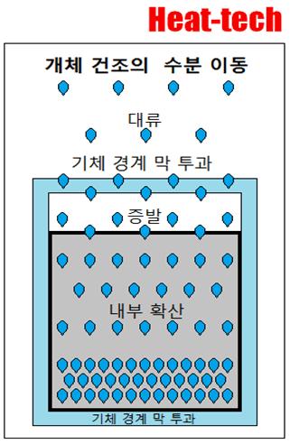 1-1.건조이란 - 건조의 과학2