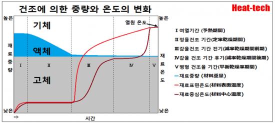 1-4.건조에 의한 중량와 온도의 변화 - 건조의 과학