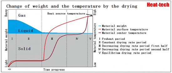 1-4.Change of weight and the temperature by the drying