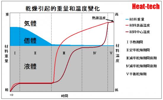 乾燥引起的重量和温度變化