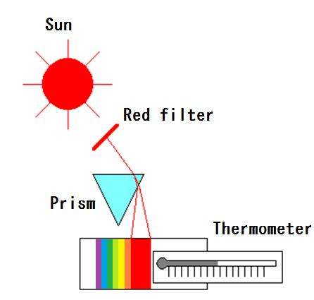 Experimental schematic diagram of Herschel