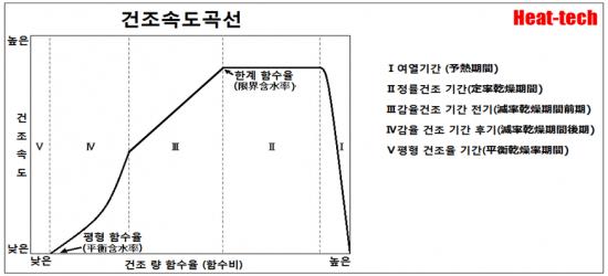 1-7.건조 특성 곡선(乾燥特性曲線) - 건조 속도와 함수율의 관계 - 온도 및 상대 습도의 영향 - 건조의 과학2