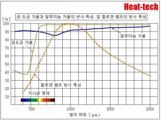적외선의 흡수율