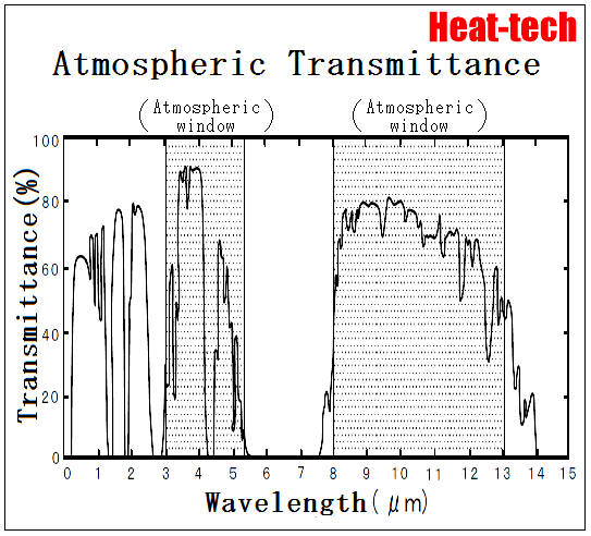 Transmittance = Atmosphere