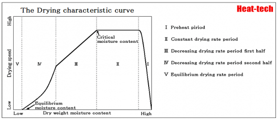 1-7.Drying characteristic curve - Relation between a drying rate and moisture content - Science of the drying