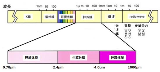 紅外線細分為幾種方案。