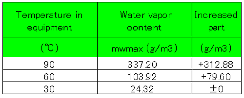 Content water vapor content of 80% of relative humidity