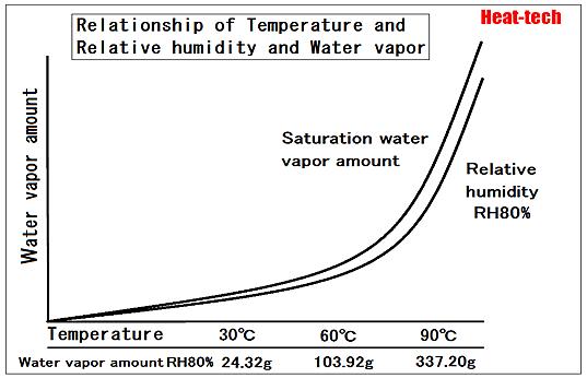 Relative humidity RH