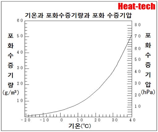 2-2.공기에있는 수증기에 한계가있다 - 건조의 과학