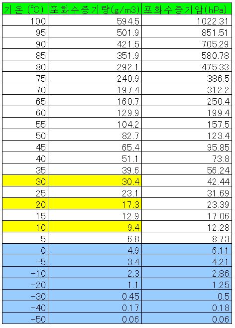 포화 수증기압(飽和水蒸気圧)을 구하는 방법