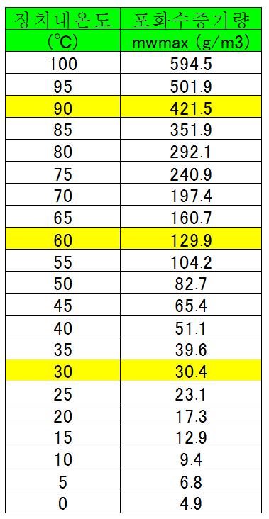 2-4.상대 습도 (관계 습도)相対湿度(関係湿度) - 건조의 과학1