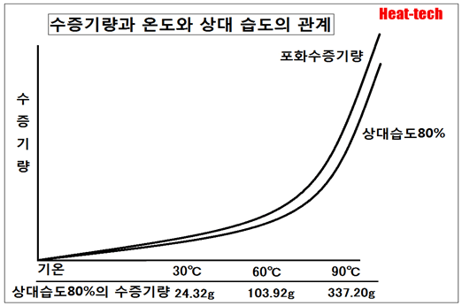 2-4.상대 습도 (관계 습도)相対湿度(関係湿度) - 건조의 과학3