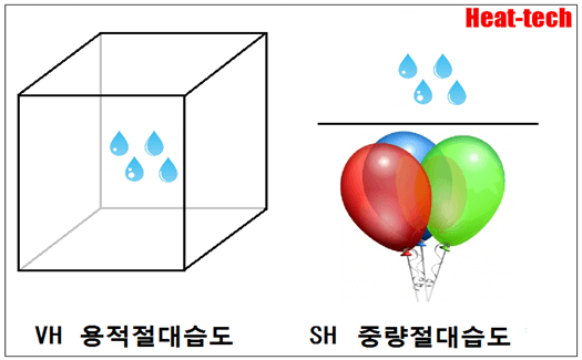 2-5.절대 습도(絶対湿度) - 건조의 과학