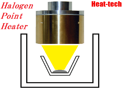 Synthesis of ceramics by the Halogen Point Heater