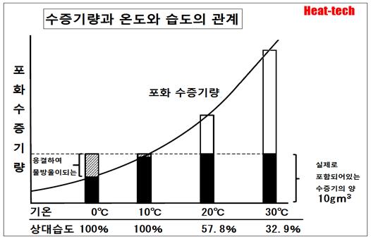 2-6.절대 습도(絶対湿度)와 상대 습도(相対湿度)의 관계 - 건조의 과학
