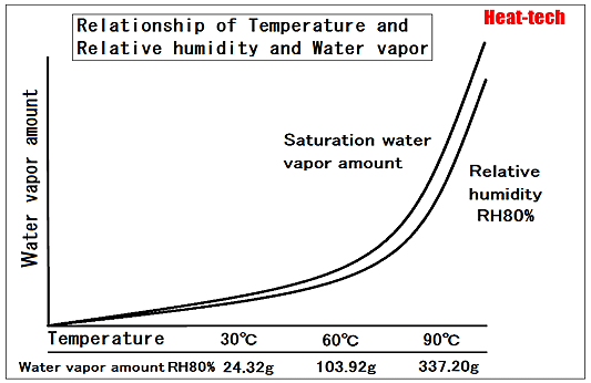 Relationship of absolute humidity and the relative humidity