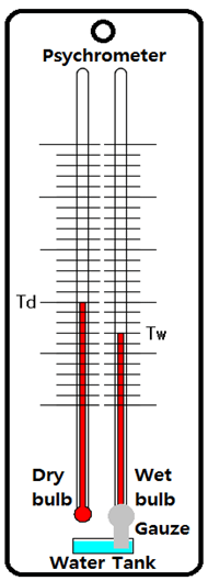 The principle of the Psychrometer - Science of the drying