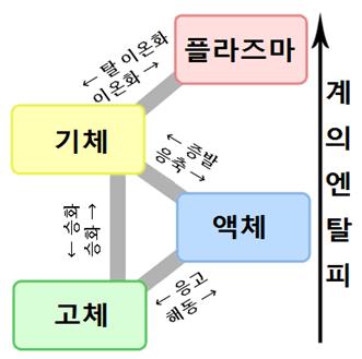 잠열(潜熱)과 현열(顕熱)과 증발열蒸発熱) (기화열気化熱)