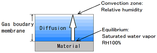 3-2.Evaporation of water