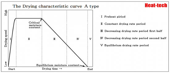 drying curve - A-Type