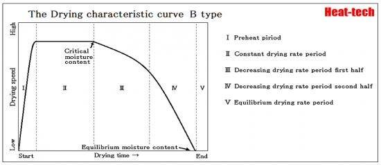 drying curve - B-Type