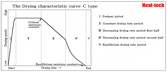 drying curve - C-Type