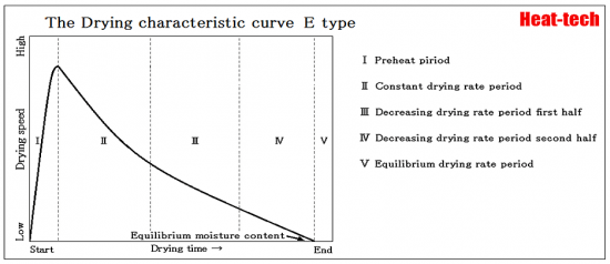 drying curve - E-Type