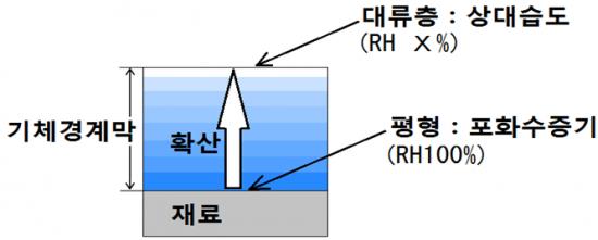 3-2.물의 증발과 확산 - 건조의 과학