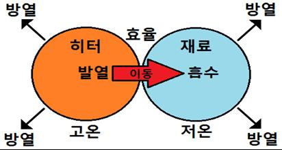 3-3.건조의 열수지 식(熱収支式) - 건조의 과학